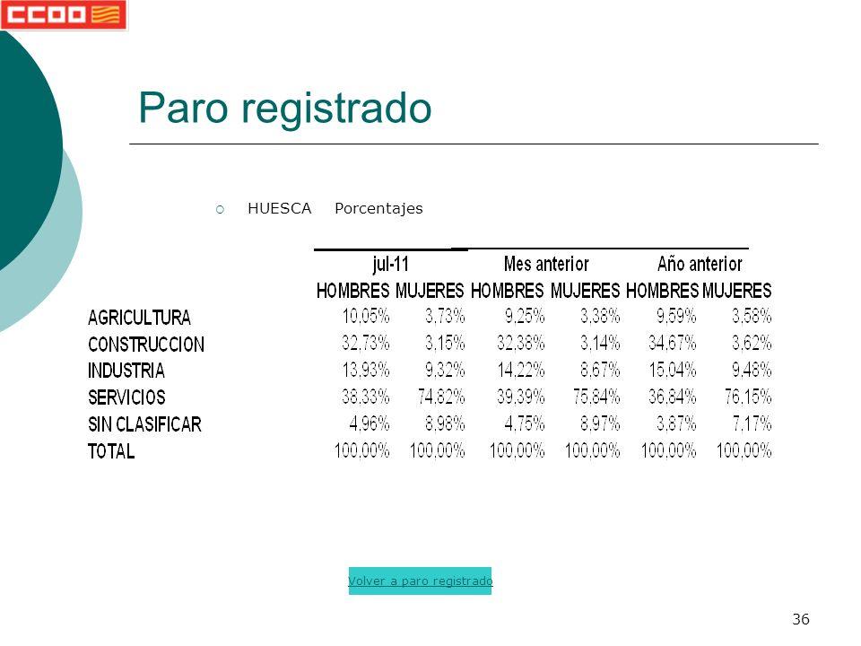 36 Paro registrado HUESCA Porcentajes Volver a paro registrado