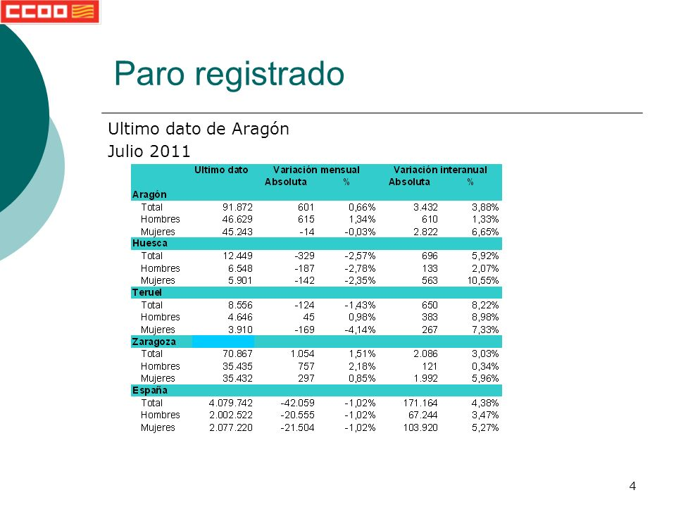 4 Paro registrado Ultimo dato de Aragón Julio 2011