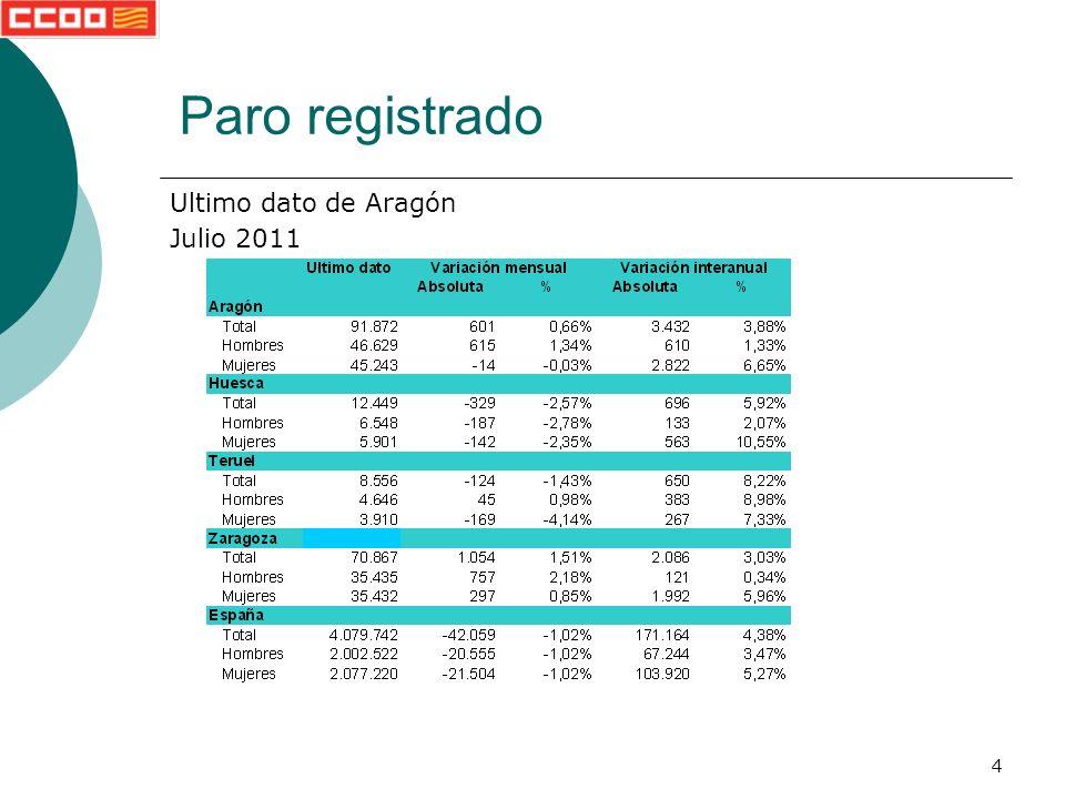 25 Paro registrado Zaragoza Valores totales