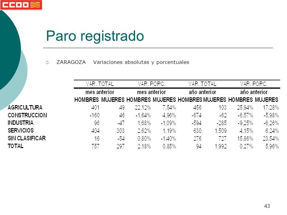 43 Paro registrado ZARAGOZA Variaciones absolutas y porcentuales