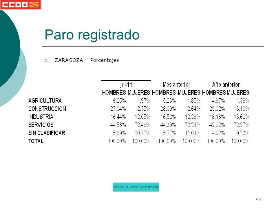 44 Paro registrado ZARAGOZA Porcentajes Volver a paro registrado