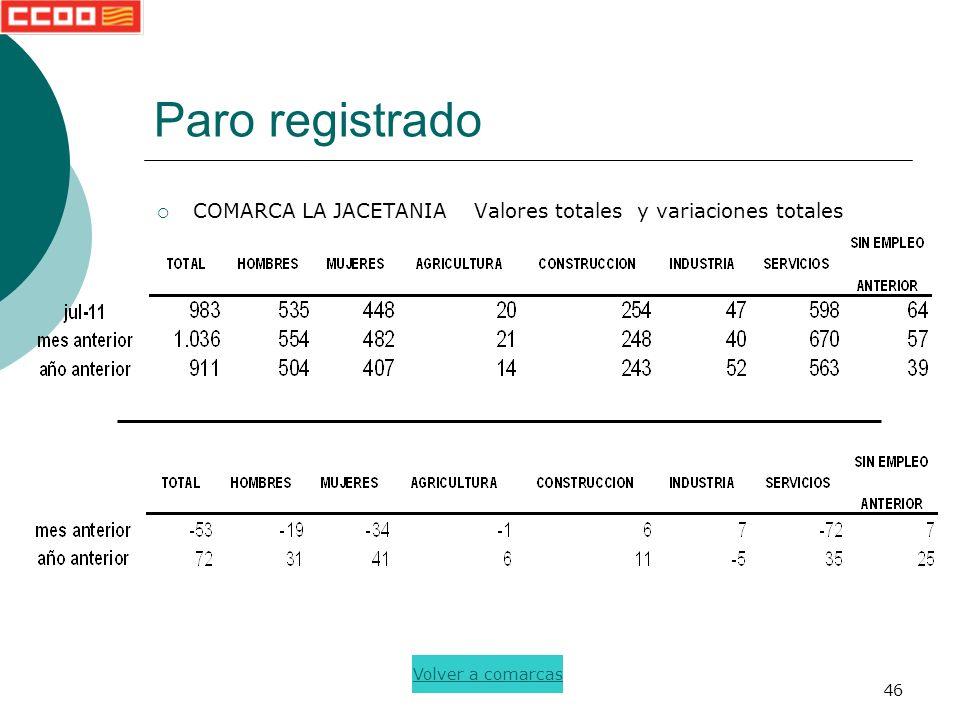 46 Paro registrado COMARCA LA JACETANIA Valores totales y variaciones totales Volver a comarcas
