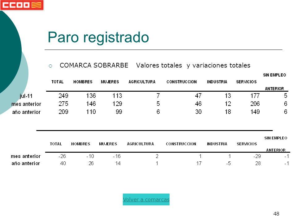 48 Paro registrado COMARCA SOBRARBE Valores totales y variaciones totales Volver a comarcas