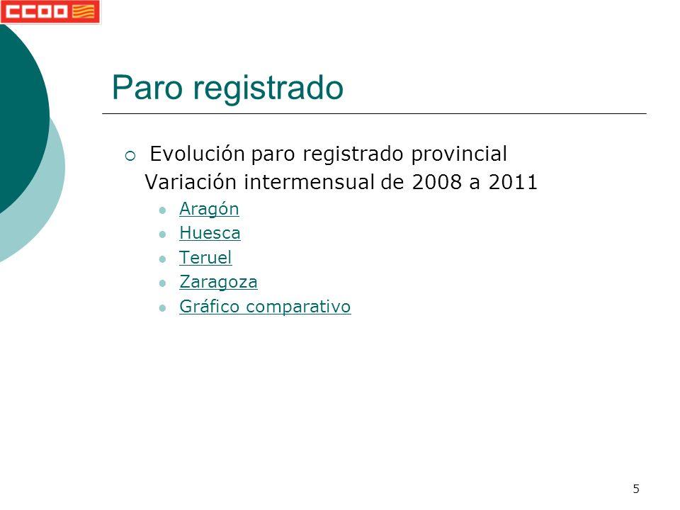 5 Evolución paro registrado provincial Variación intermensual de 2008 a 2011 Aragón Huesca Teruel Zaragoza Gráfico comparativo Paro registrado