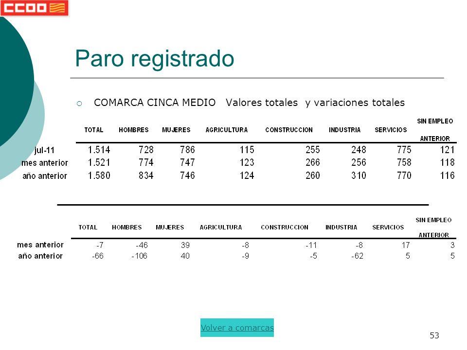 53 Paro registrado COMARCA CINCA MEDIO Valores totales y variaciones totales Volver a comarcas