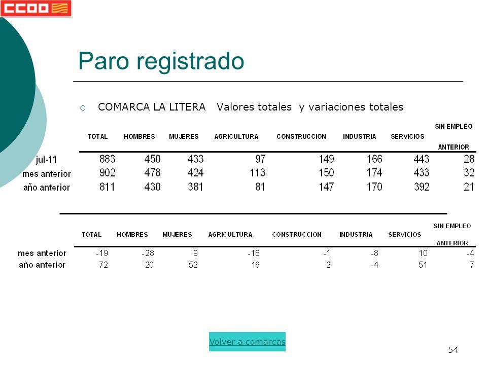 54 Paro registrado COMARCA LA LITERA Valores totales y variaciones totales Volver a comarcas