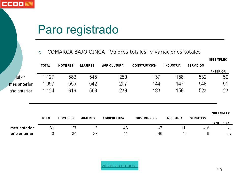 56 Paro registrado COMARCA BAJO CINCA Valores totales y variaciones totales Volver a comarcas