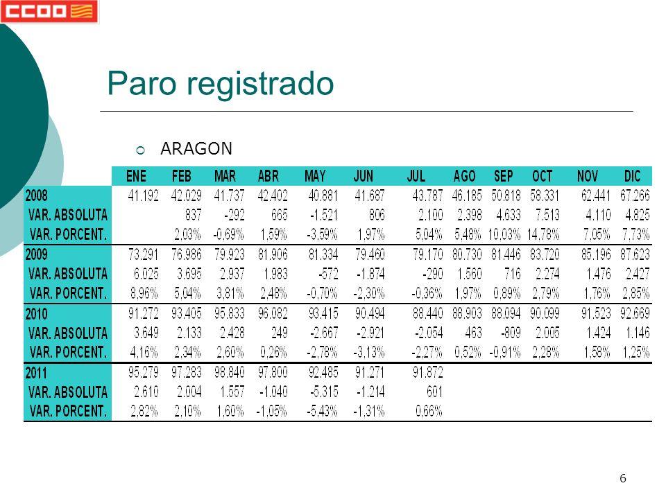 117 Notas de prensa Paro registrado Siguiente El paro aumenta en Aragón situando la cifra de desempleados en 91.872 personas 02.08.2011 (CCOO de Aragón).- En el mes de julio el paro ha aumentado en 601 personas, lo que sitúa el número de aragoneses y aragonesas en paro en 91.872 personas.