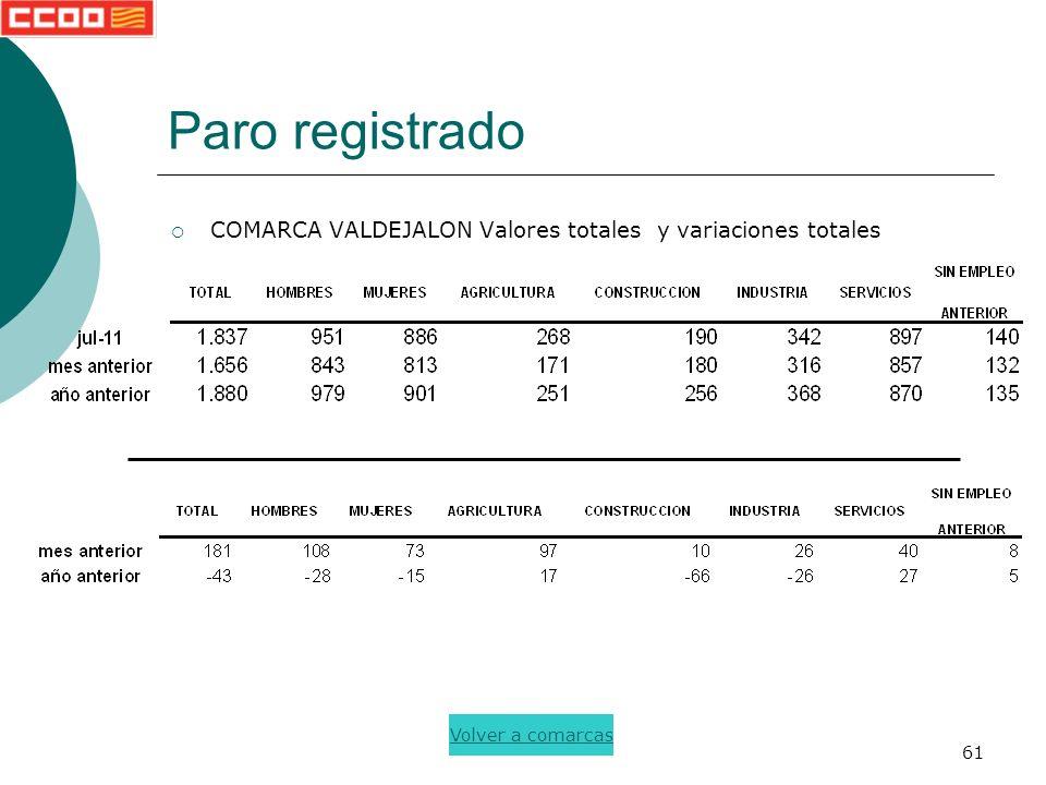 61 Paro registrado COMARCA VALDEJALON Valores totales y variaciones totales Volver a comarcas