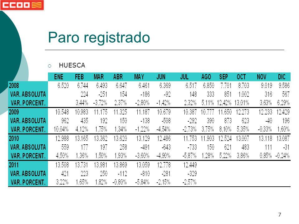 28 Evolución paro registrado provincial Variación por sector de actividad y sexo Aragón Huesca Teruel Zaragoza Paro registrado Volver a paro registrado