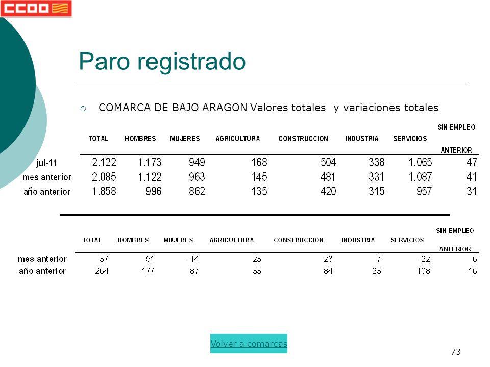73 Paro registrado COMARCA DE BAJO ARAGON Valores totales y variaciones totales Volver a comarcas