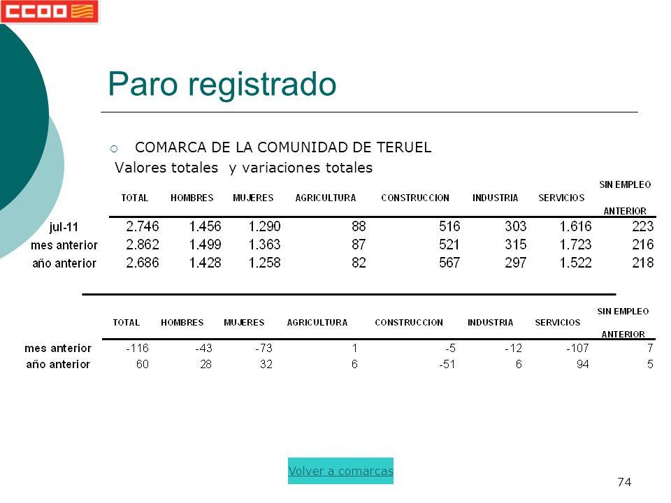 74 Paro registrado COMARCA DE LA COMUNIDAD DE TERUEL Valores totales y variaciones totales Volver a comarcas