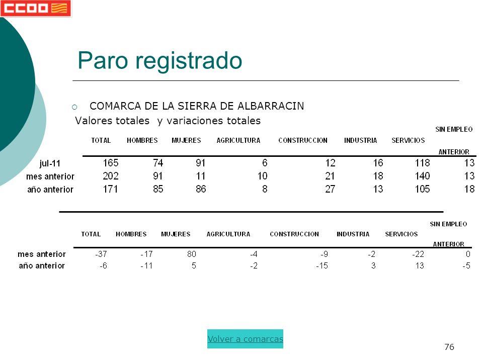 76 Paro registrado COMARCA DE LA SIERRA DE ALBARRACIN Valores totales y variaciones totales Volver a comarcas