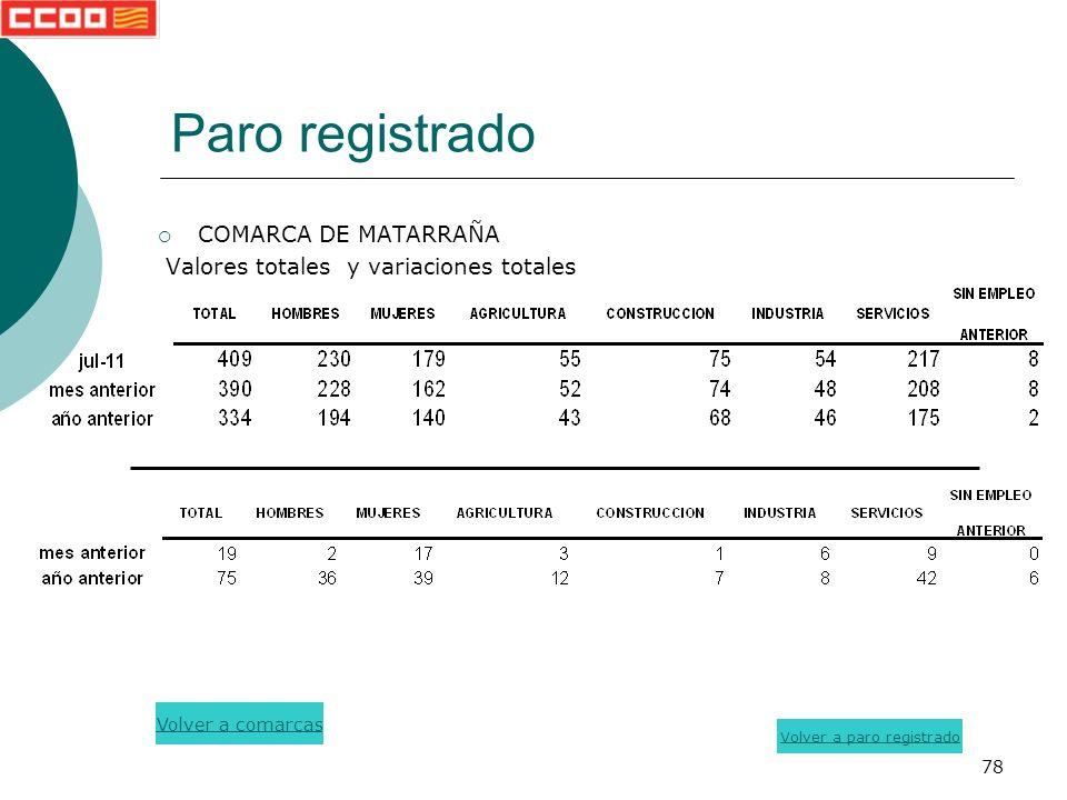 78 Paro registrado COMARCA DE MATARRAÑA Valores totales y variaciones totales Volver a paro registrado Volver a comarcas