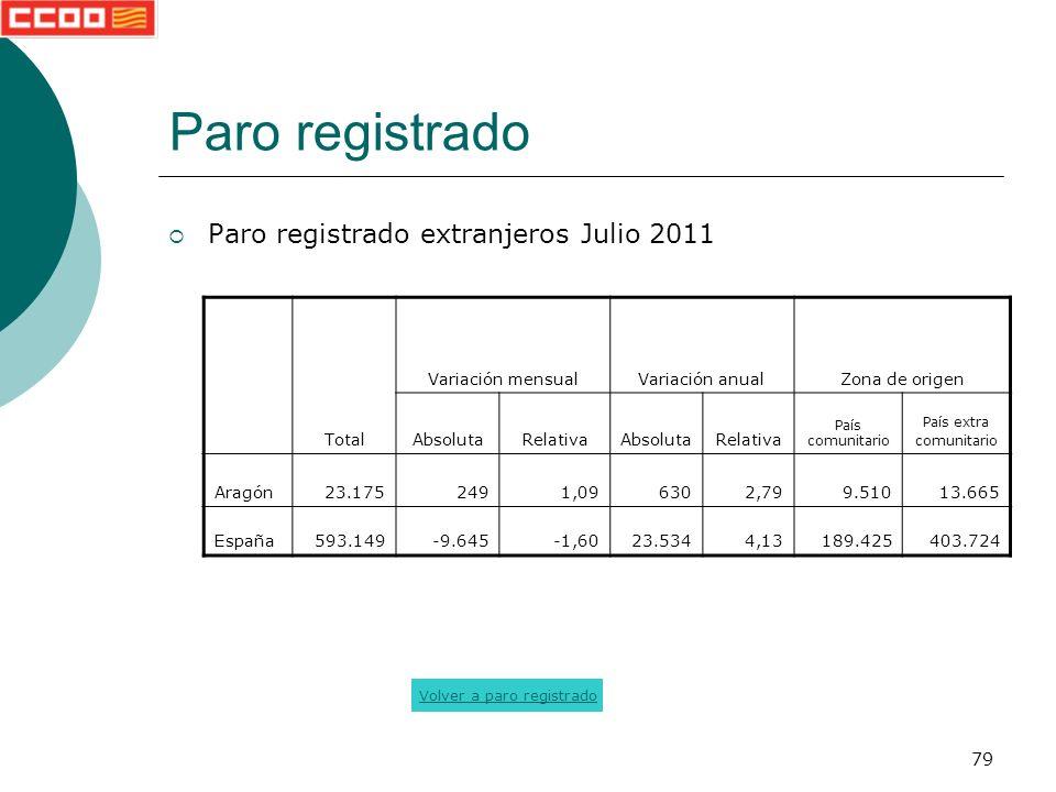 79 Paro registrado Paro registrado extranjeros Julio 2011 Total Variación mensualVariación anualZona de origen AbsolutaRelativaAbsolutaRelativa País comunitario País extra comunitario Aragón23.1752491,096302,799.51013.665 España593.149-9.645-1,6023.5344,13189.425403.724 Volver a paro registrado