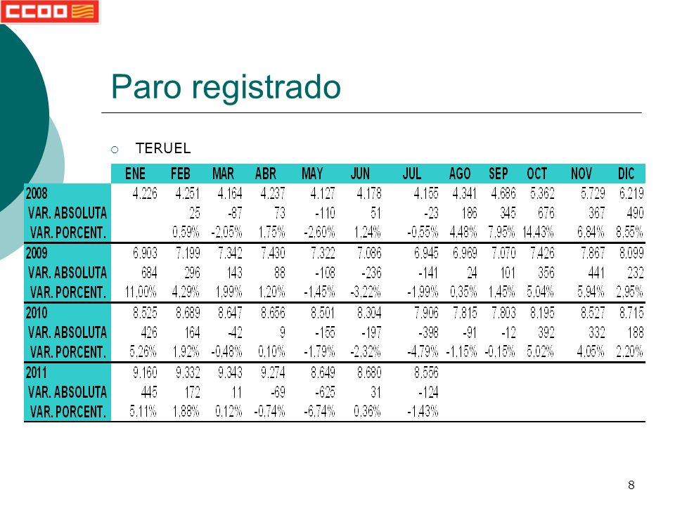 69 Paro registrado COMARCA DE CAMPO DE DAROCA Valores totales y variaciones totales Volver a comarcas