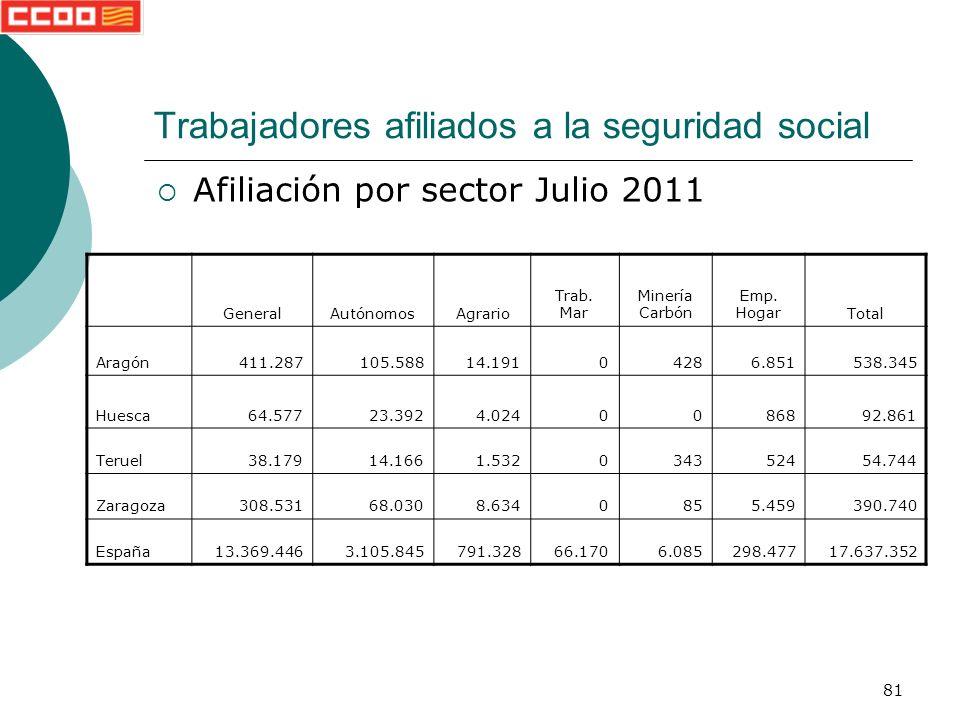 81 Trabajadores afiliados a la seguridad social Afiliación por sector Julio 2011 GeneralAutónomosAgrario Trab.
