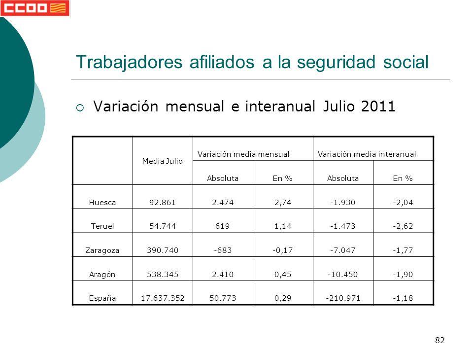 82 Trabajadores afiliados a la seguridad social Variación mensual e interanual Julio 2011 Media Julio Variación media mensualVariación media interanual AbsolutaEn %AbsolutaEn % Huesca92.8612.4742,74-1.930-2,04 Teruel54.7446191,14-1.473-2,62 Zaragoza390.740-683-0,17-7.047-1,77 Aragón538.3452.4100,45-10.450-1,90 España17.637.35250.7730,29-210.971-1,18