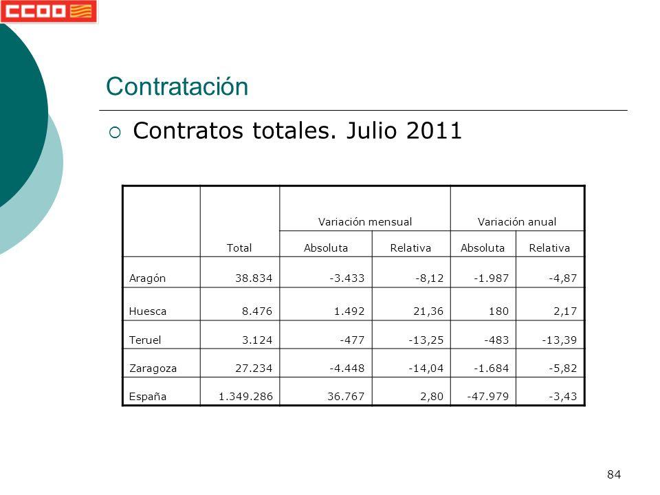 84 Contratación Contratos totales.