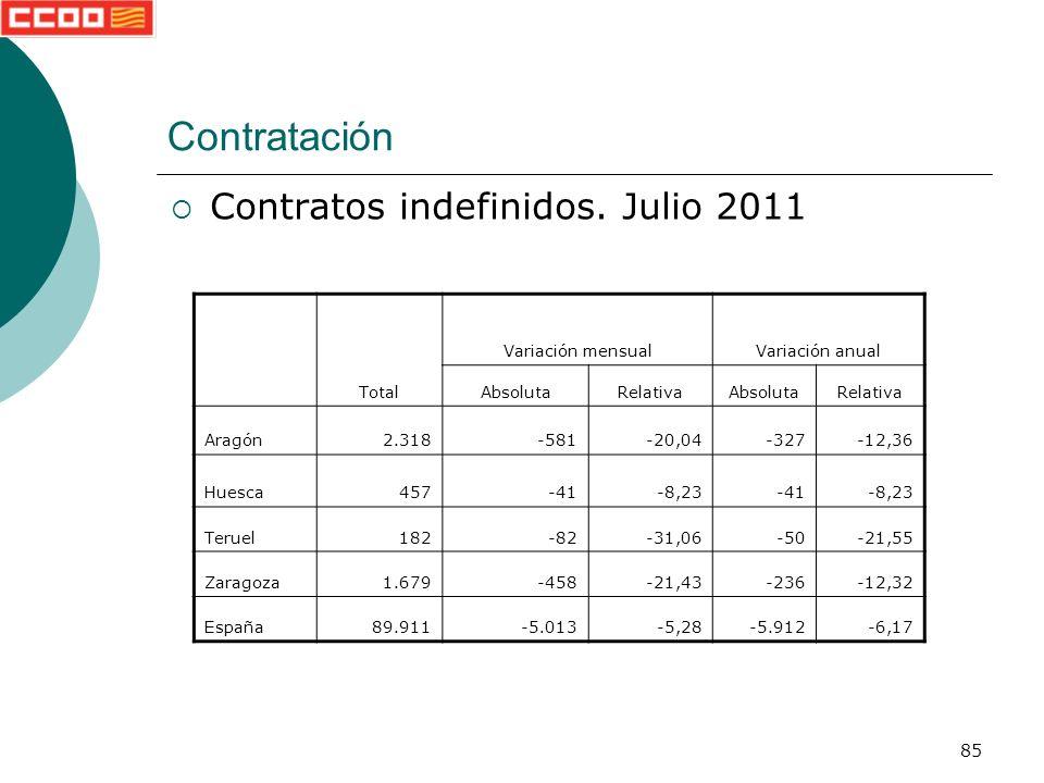 85 Contratación Contratos indefinidos.