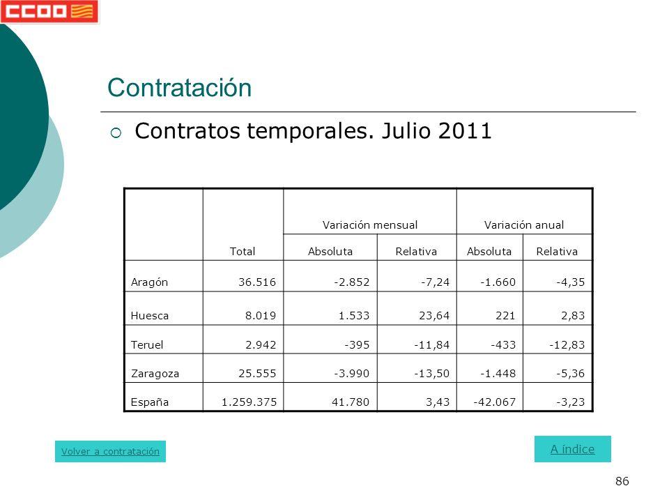 86 Contratación Contratos temporales.