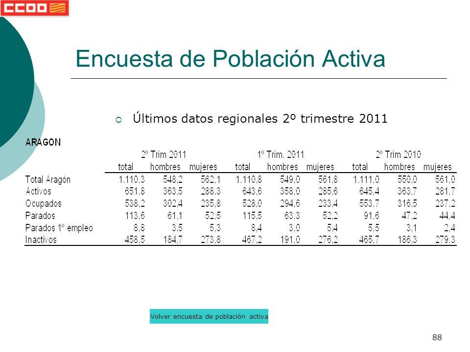 88 Últimos datos regionales 2º trimestre 2011 Encuesta de Población Activa Volver encuesta de población activa