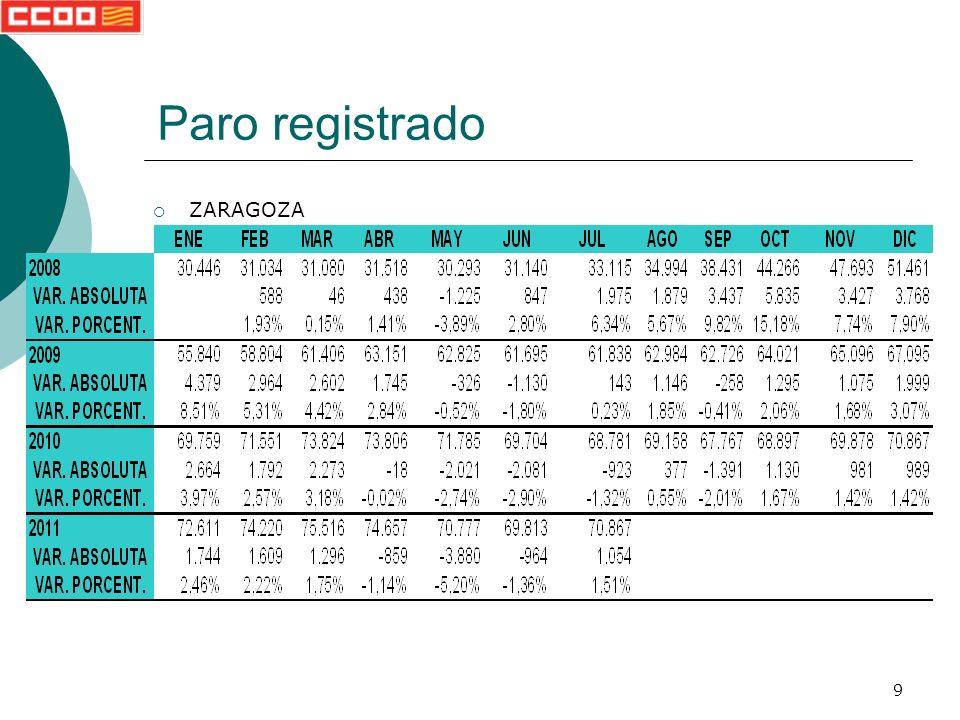 40 Paro registrado TERUEL Porcentajes Volver a paro registrado