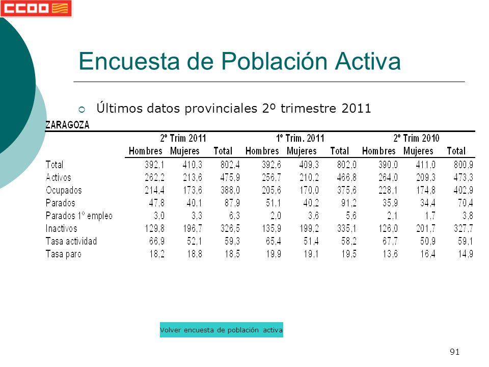 91 Últimos datos provinciales 2º trimestre 2011 Encuesta de Población Activa Volver encuesta de población activa