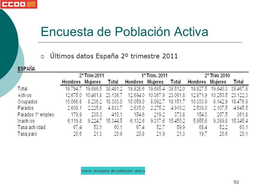 92 Últimos datos España 2º trimestre 2011 Encuesta de Población Activa Volver encuesta de población activa