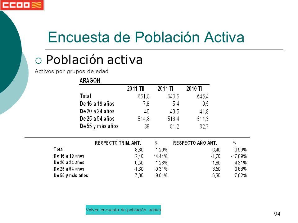94 Población activa Activos por grupos de edad Encuesta de Población Activa Volver encuesta de población activa