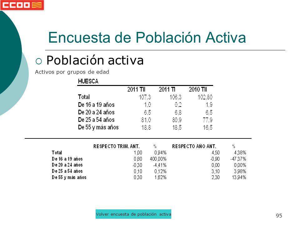 95 Población activa Activos por grupos de edad Encuesta de Población Activa Volver encuesta de población activa
