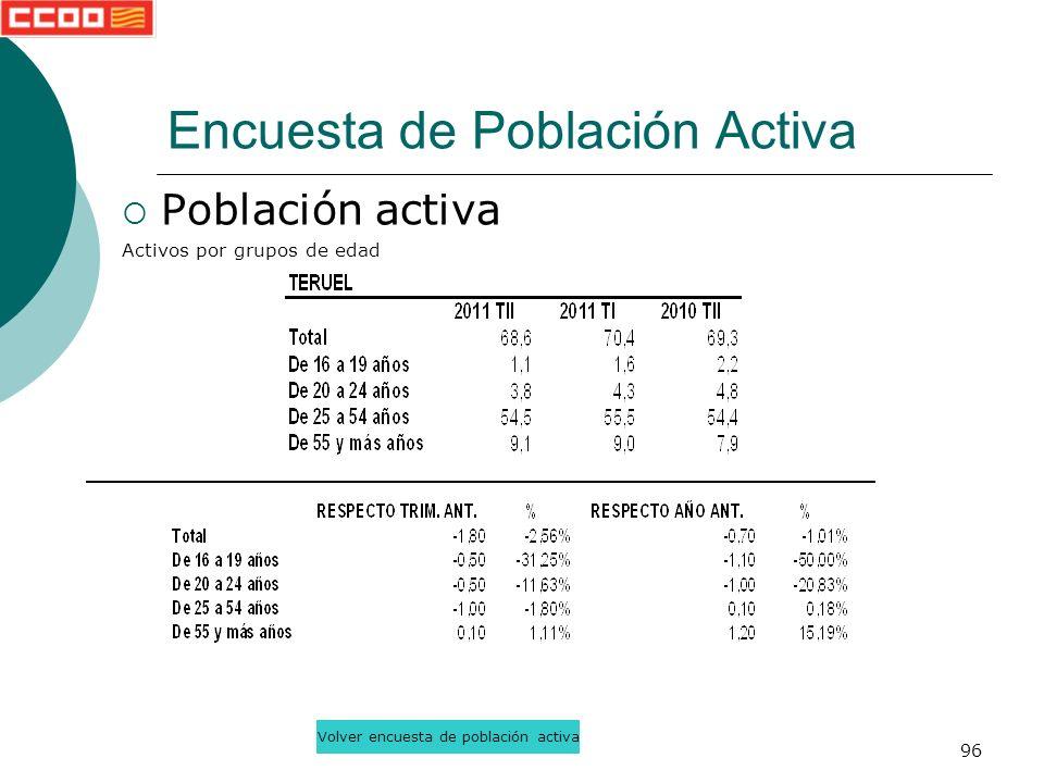 96 Población activa Activos por grupos de edad Encuesta de Población Activa Volver encuesta de población activa