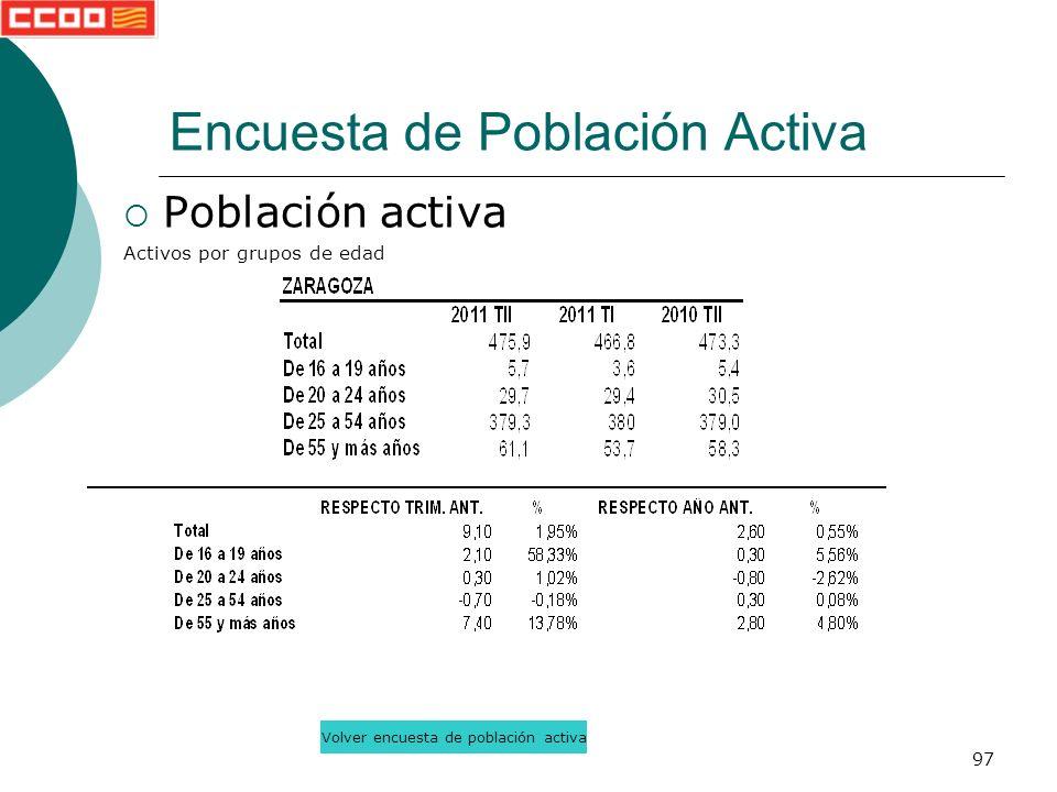 97 Población activa Activos por grupos de edad Encuesta de Población Activa Volver encuesta de población activa