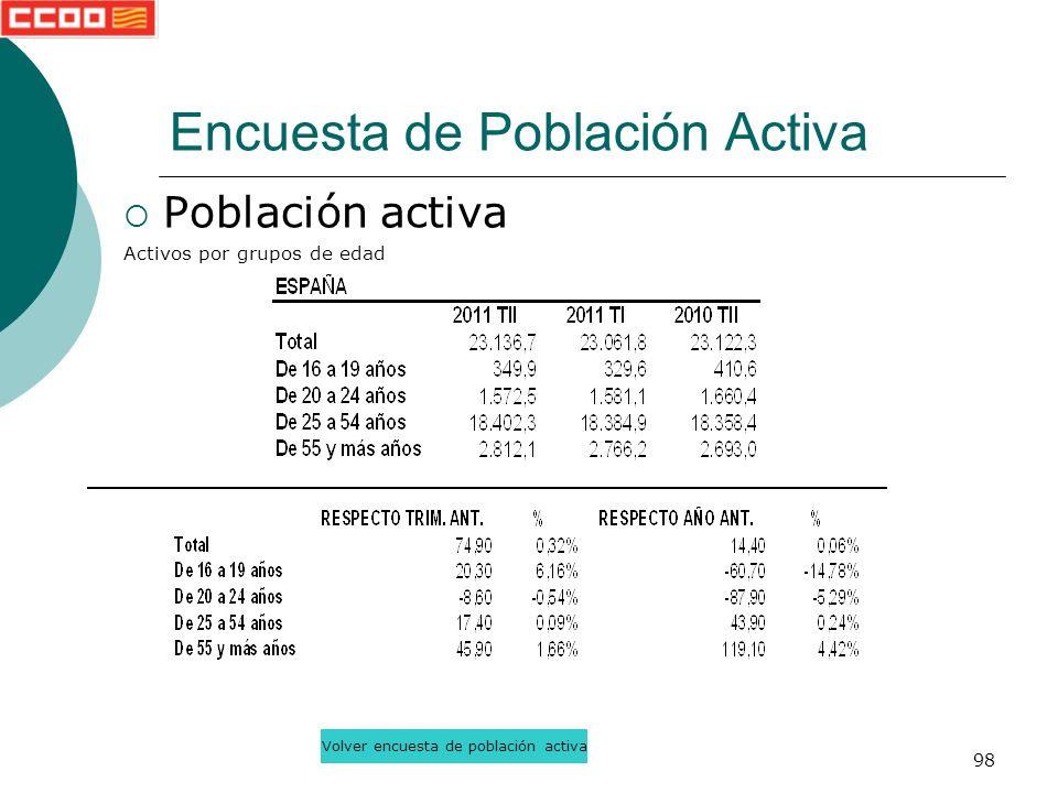 98 Población activa Activos por grupos de edad Encuesta de Población Activa Volver encuesta de población activa