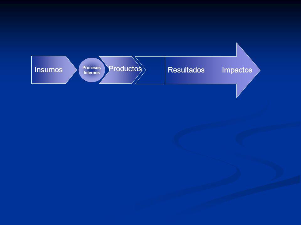 Productos Insumos Procesos Internos ImpactosResultados