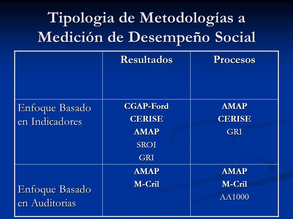 Tipologia de Metodologías a Medición de Desempeño Social ResultadosProcesos Enfoque Basado en Indicadores CGAP-FordCERISEAMAPSROIGRIAMAPCERISEGRI Enfo