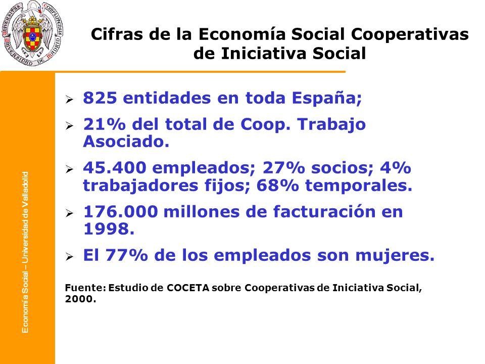 Economía Social – Universidad de Valladolid Cifras de la Economía Social Cooperativas de Iniciativa Social 825 entidades en toda España; 21% del total