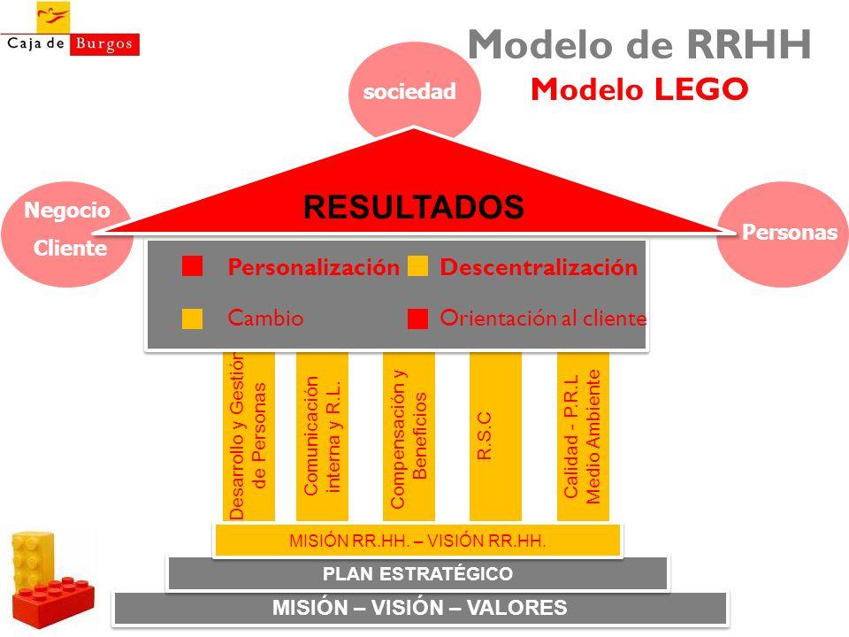 Modelo de RRHH Modelo LEGO Desarrollo y Gestión de Personas Comunicación interna y R.L. Compensación y Beneficios R.S.CCalidad - P.R.L Medio Ambiente