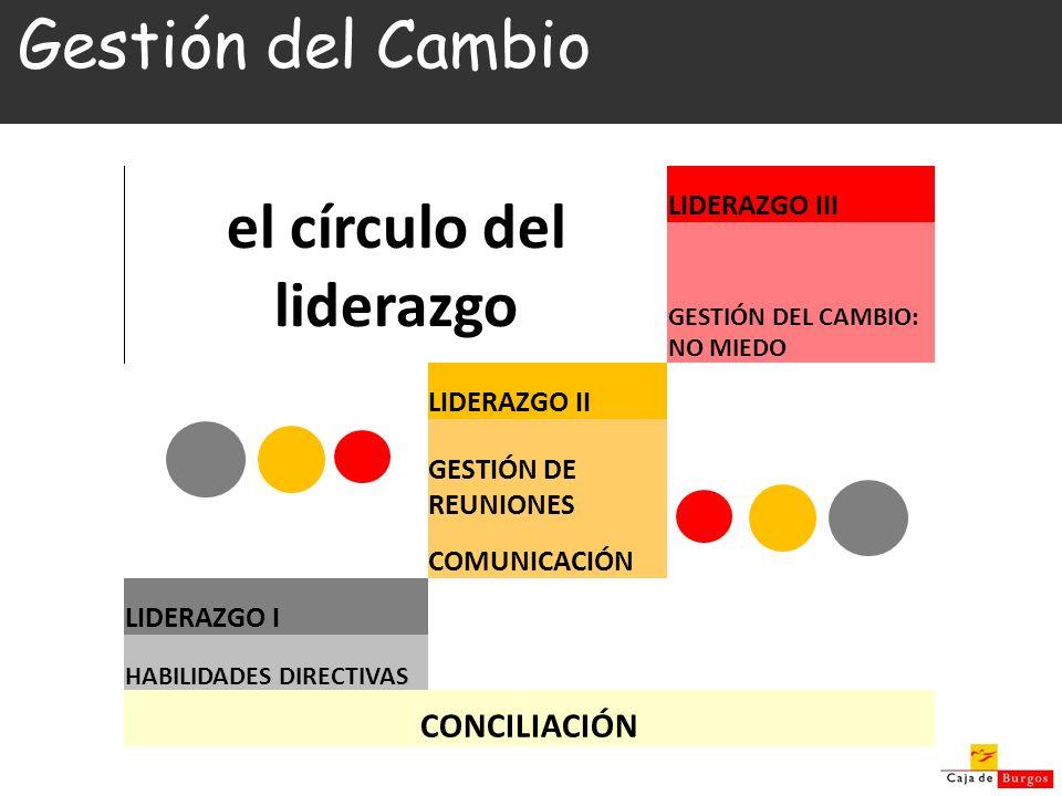 Gestión del Cambio el círculo del liderazgo LIDERAZGO III GESTIÓN DEL CAMBIO: NO MIEDO LIDERAZGO II GESTIÓN DE REUNIONES COMUNICACIÓN LIDERAZGO I HABI