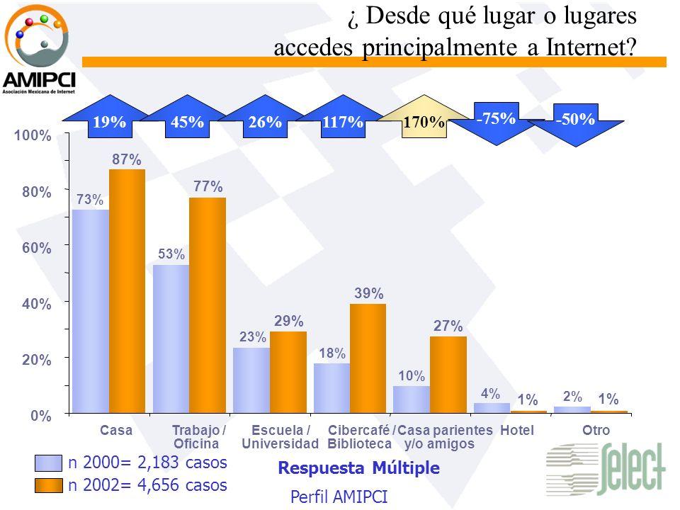 ¿ Desde qué lugar o lugares accedes principalmente a Internet? Respuesta Múltiple 53% 73% 2% 4% 10% 18% 23% 1% 27% 39% 29% 77% 87% 0% 20% 40% 60% 80%