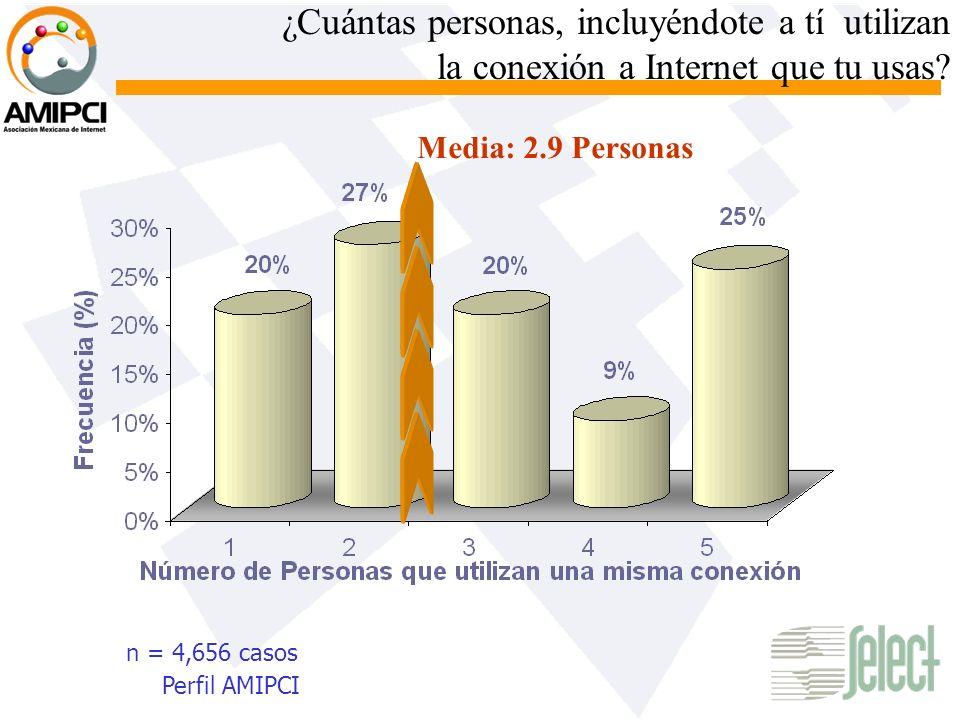 ¿Cuántas personas, incluyéndote a tí utilizan la conexión a Internet que tu usas? n = 4,656 casos Media: 2.9 Personas Perfil AMIPCI