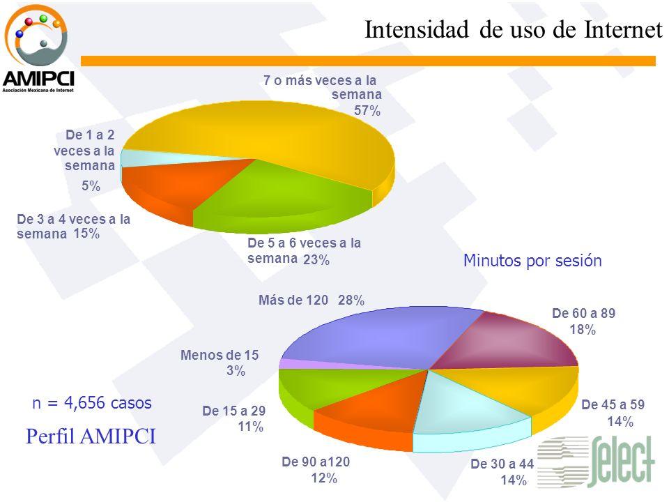 Intensidad de uso de Internet 7 o más veces a la semana 57% De 3 a 4 veces a la semana 15% De 5 a 6 veces a la semana 23% De 1 a 2 veces a la semana 5