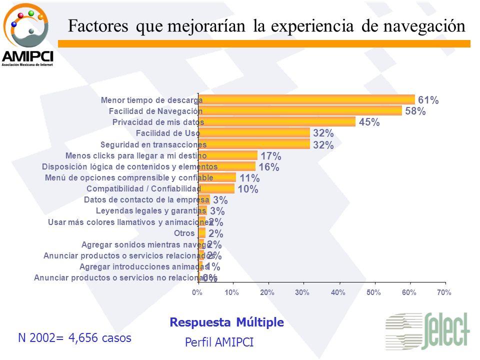 Factores que mejorarían la experiencia de navegación Respuesta Múltiple 0%10%20%30%40%50%60%70% 0% Anunciar productos o servicios no relacionados 1% A