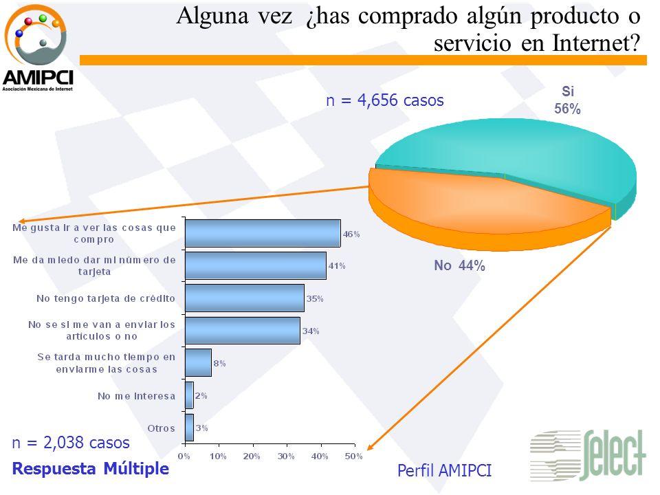 Alguna vez ¿has comprado algún producto o servicio en Internet? n = 2,038 casos Respuesta Múltiple n = 4,656 casos No44% Si 56% Perfil AMIPCI
