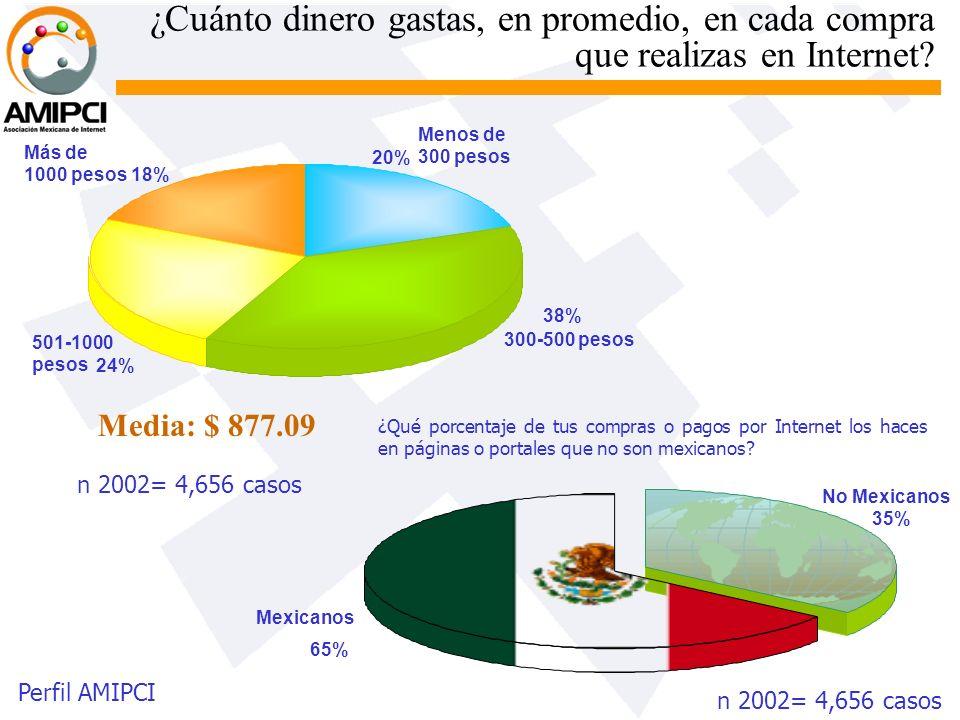 ¿Cuánto dinero gastas, en promedio, en cada compra que realizas en Internet? Menos de 300 pesos 20% 300-500 pesos 38% 501-1000 pesos 24% Más de 1000 p