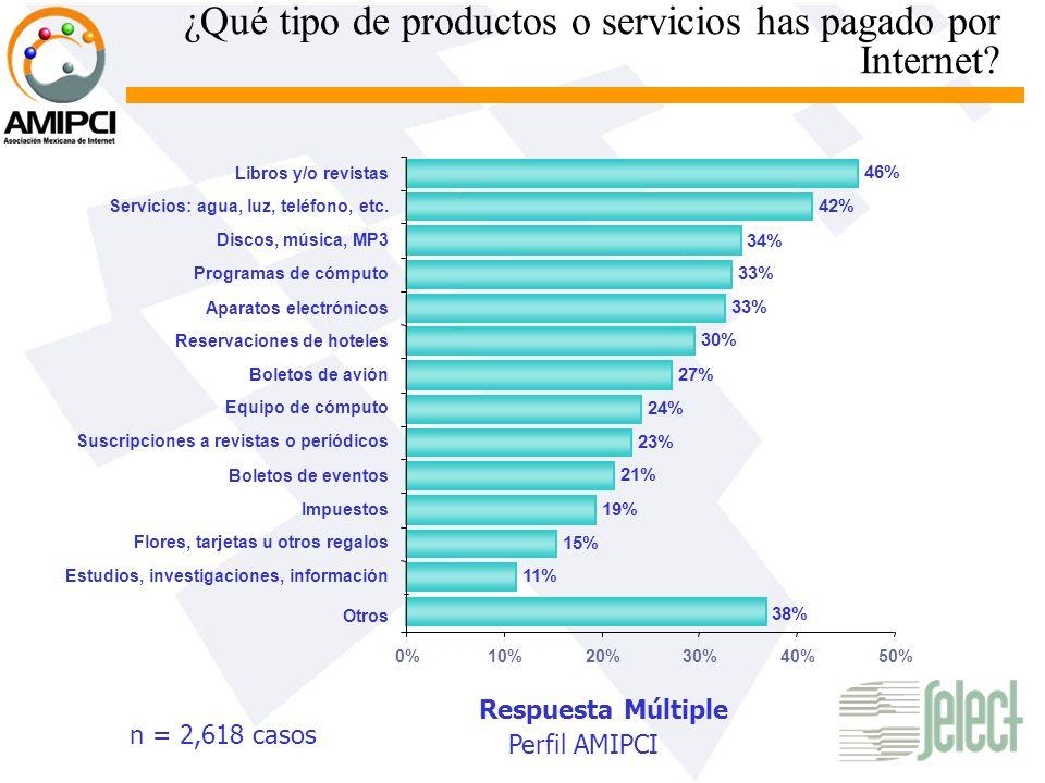 ¿Qué tipo de productos o servicios has pagado por Internet? n = 2,618 casos Respuesta Múltiple Perfil AMIPCI 0%10%20%30%40%50% 11% 15% 19% 21% 23% 24%