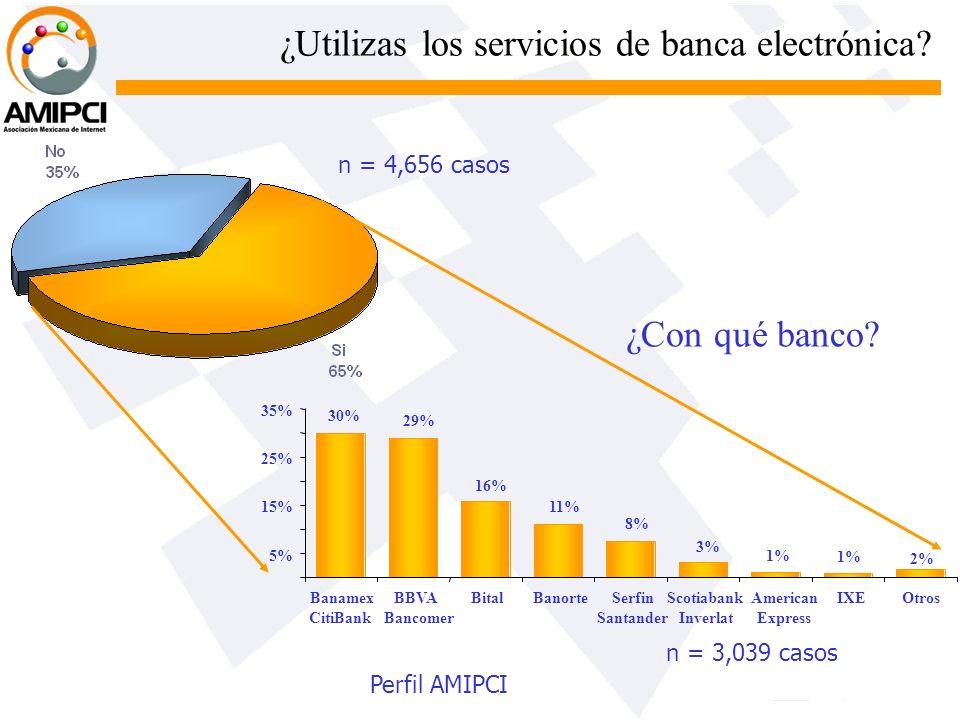 ¿Utilizas los servicios de banca electrónica? n = 4,656 casos n = 3,039 casos 2% 30% 29% 16% 11% 8% 3% 1% 5% 15% 25% 35% Banamex CitiBank BBVA Bancome