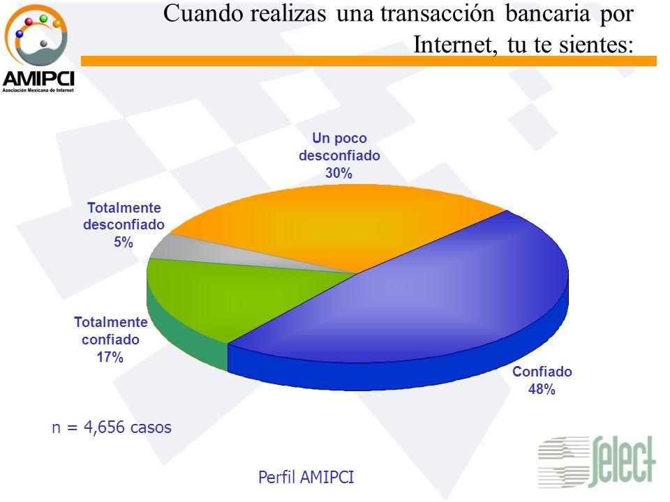 Cuando realizas una transacción bancaria por Internet, tu te sientes: Totalmente confiado 17% Un poco desconfiado 30% Confiado 48% Totalmente desconfi