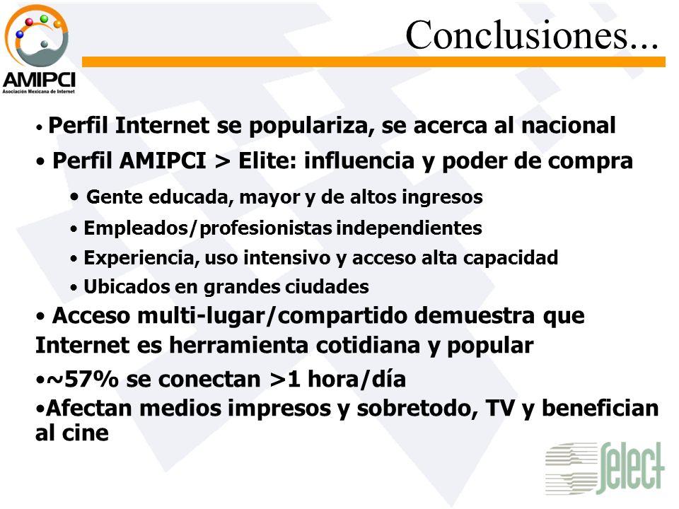 Conclusiones... Perfil Internet se populariza, se acerca al nacional Perfil AMIPCI > Elite: influencia y poder de compra Gente educada, mayor y de alt
