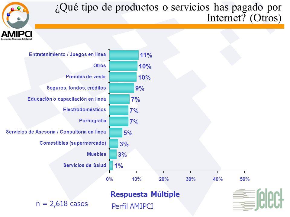 ¿Qué tipo de productos o servicios has pagado por Internet? (Otros) n = 2,618 casos Respuesta Múltiple 0%10%20%30%40%50% Pornografía 1% 3% 5% 7% 9% 10